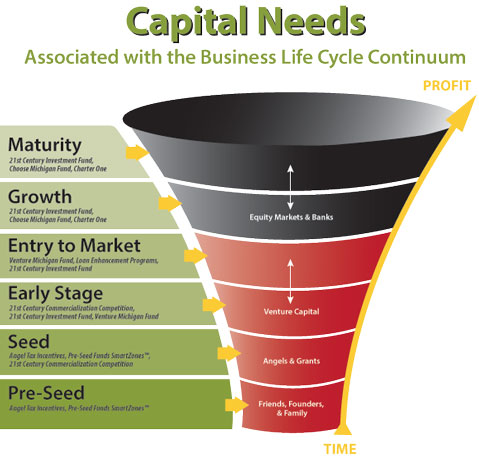 Capital Needs Associated with the Business Life Cycle C ontinuum